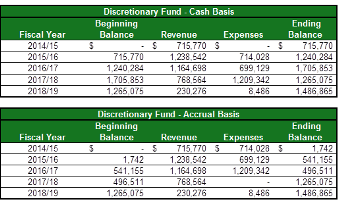 Discretionary Fund