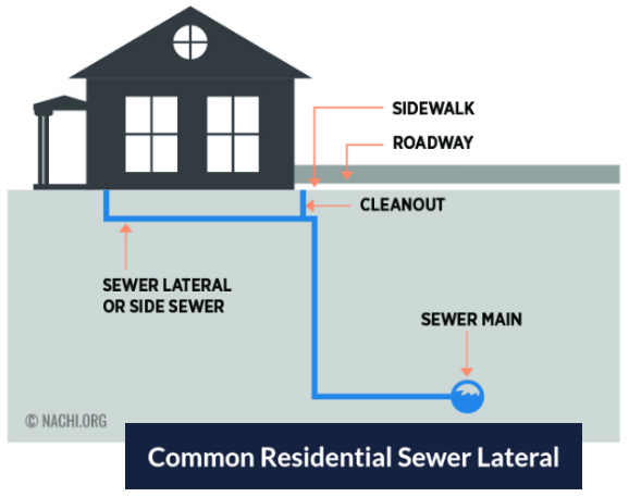 common_residential_sewer_lateral-03