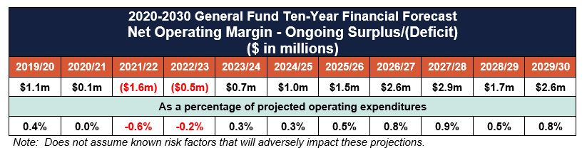FINAL 2020-2030 General Fund Ten-Year Financial Forecast