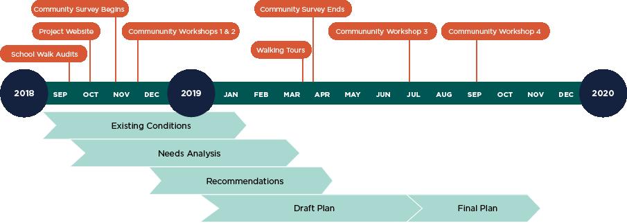 Pedestrian Master Plan Timeline